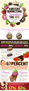 Content-Marketing-Sweetens-the-Mix